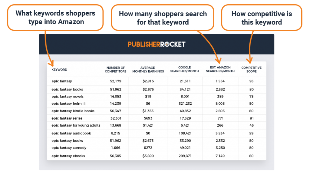 publisher rocket keyword research